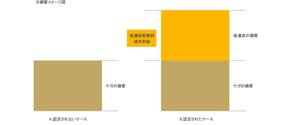 後遺症が後遺障害等級に認定された場合とそうでない場合における金銭比較の図